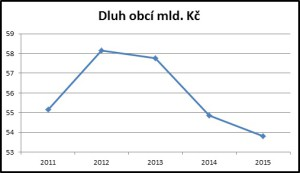 Vývoj celkového dluhu obcí v letech 2011-2015